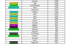 Homeroom Olympics Standings 5/26