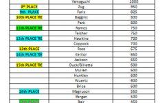 Homeroom Olympic Standings 2/21