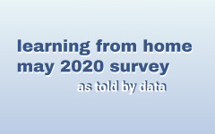 The learning from home survey was sent out to all schools in the SDUHSD district