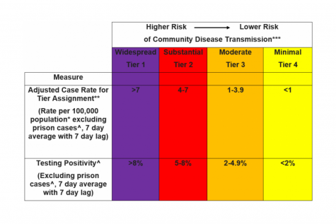 The tier rankings of COVID infections provides a scale to show how many people tested positive