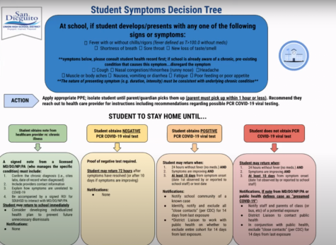 SDUHSD district created a symptoms decision tree guided by CDC recommendations